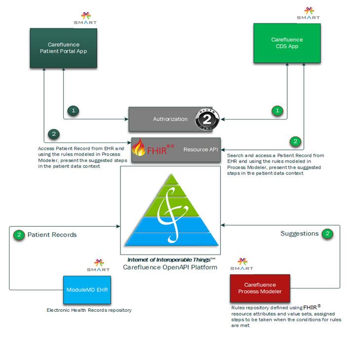 Carefluence OpenAPI Documentation – Carefluence